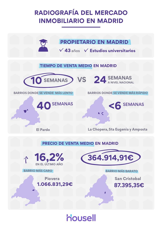 Housell_Estudio_Madrid_Infografía_page-0001